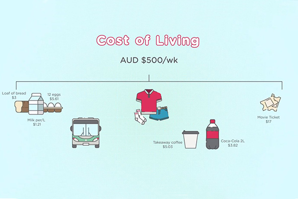 Animation still of food, bus, clothes, drinks and movie tickets, with the title Cost of Living